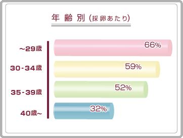 高度不妊治療(体外受精、顕微授精)の年齢別妊娠率