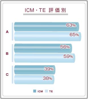 胚盤胞移植のICM・TE評価別妊娠率